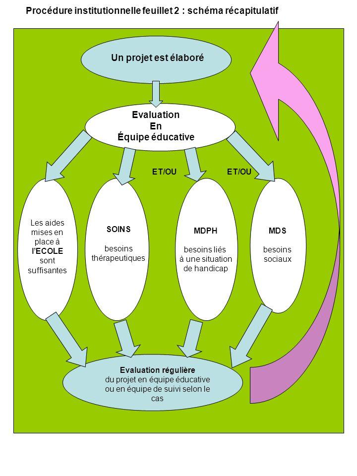 Procédure institutionnelle feuillet 2 : schéma récapitulatif ET/OU Un projet est élaboré Evaluation En Équipe éducative Les aides mises en place à lECOLE sont suffisantes SOINS besoins thérapeutiques MDPH besoins liés à une situation de handicap MDS besoins sociaux Evaluation régulière du projet en équipe éducative ou en équipe de suivi selon le cas