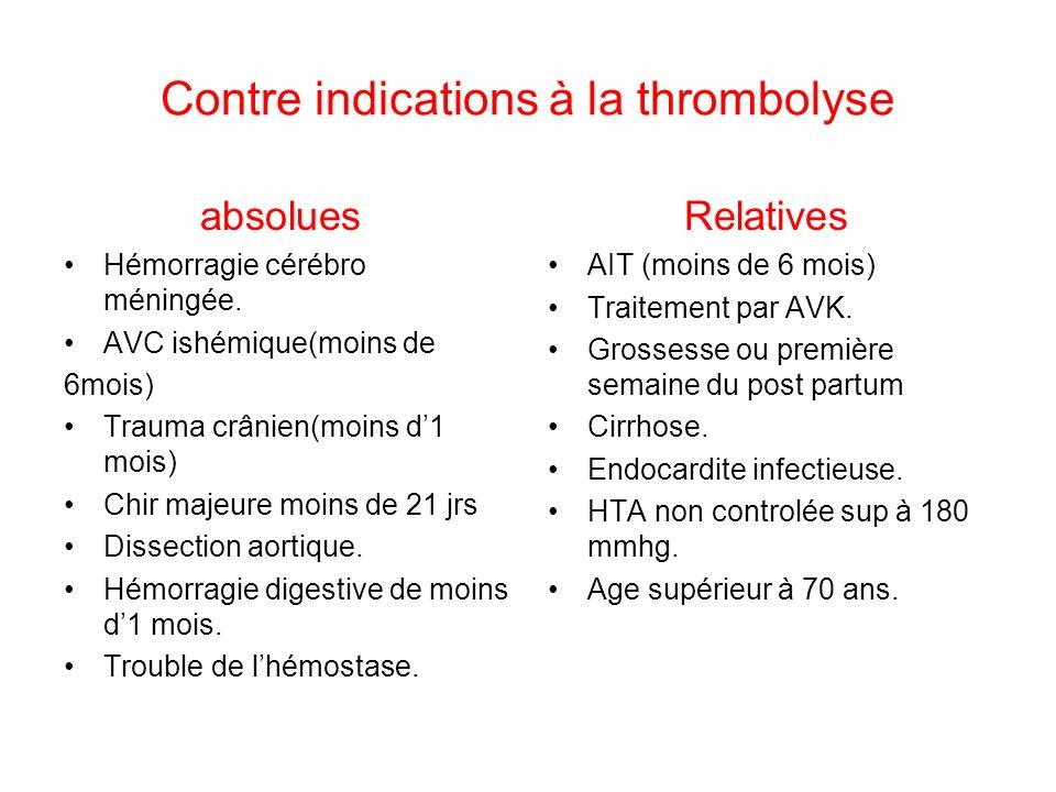 Contre indications à la thrombolyse absolues Hémorragie cérébro méningée.