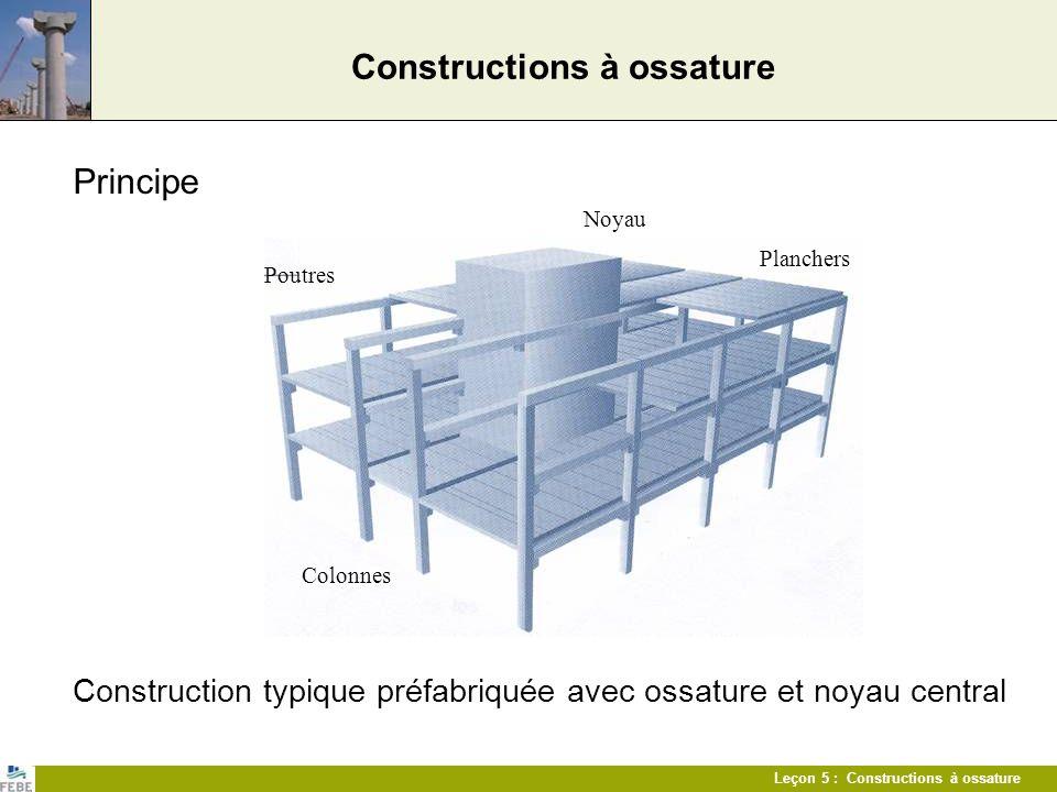 Leçon 5 : Constructions à ossature Constructions à ossature Principe Construction typique préfabriquée avec ossature et noyau central Noyau Poutres Co