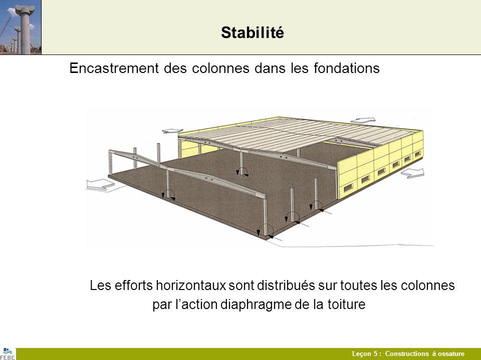 Leçon 5 : Constructions à ossature Stabilité Encastrement des colonnes dans les fondations Les efforts horizontaux sont distribués sur toutes les colo