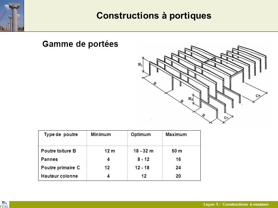 Leçon 5 : Constructions à ossature Constructions à portiques Gamme de portées Type de poutre Minimum Optimum Maximum Poutre toiture B 12 m 18 - 32 m 5
