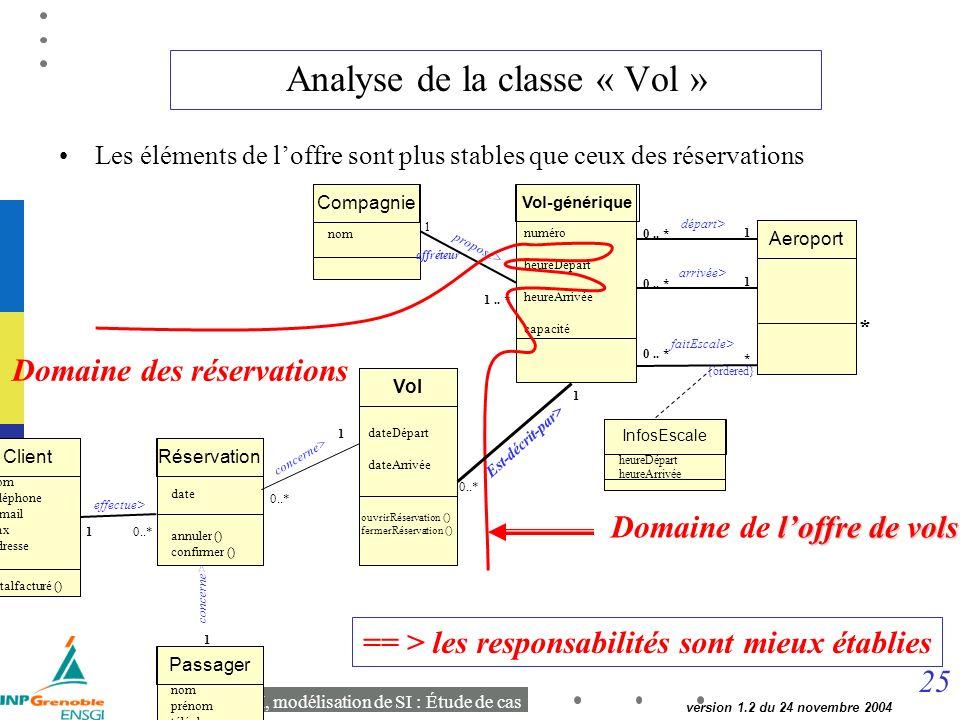 25 Cours MSI, modélisation de SI : Étude de cas version 1.2 du 24 novembre 2004 Analyse de la classe « Vol » Les éléments de loffre sont plus stables que ceux des réservations Vol-générique 1 0..
