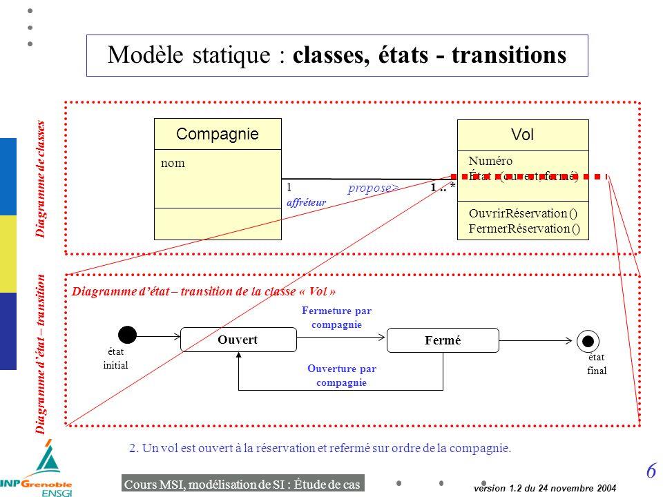 6 Cours MSI, modélisation de SI : Étude de cas version 1.2 du 24 novembre 2004 Modèle statique : classes, états - transitions 2.