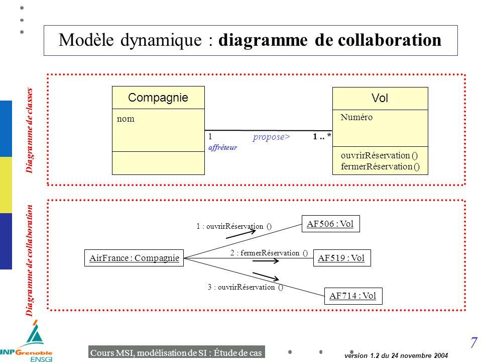 7 Cours MSI, modélisation de SI : Étude de cas version 1.2 du 24 novembre 2004 Modèle dynamique : diagramme de collaboration Vol Compagnie propose> 11..