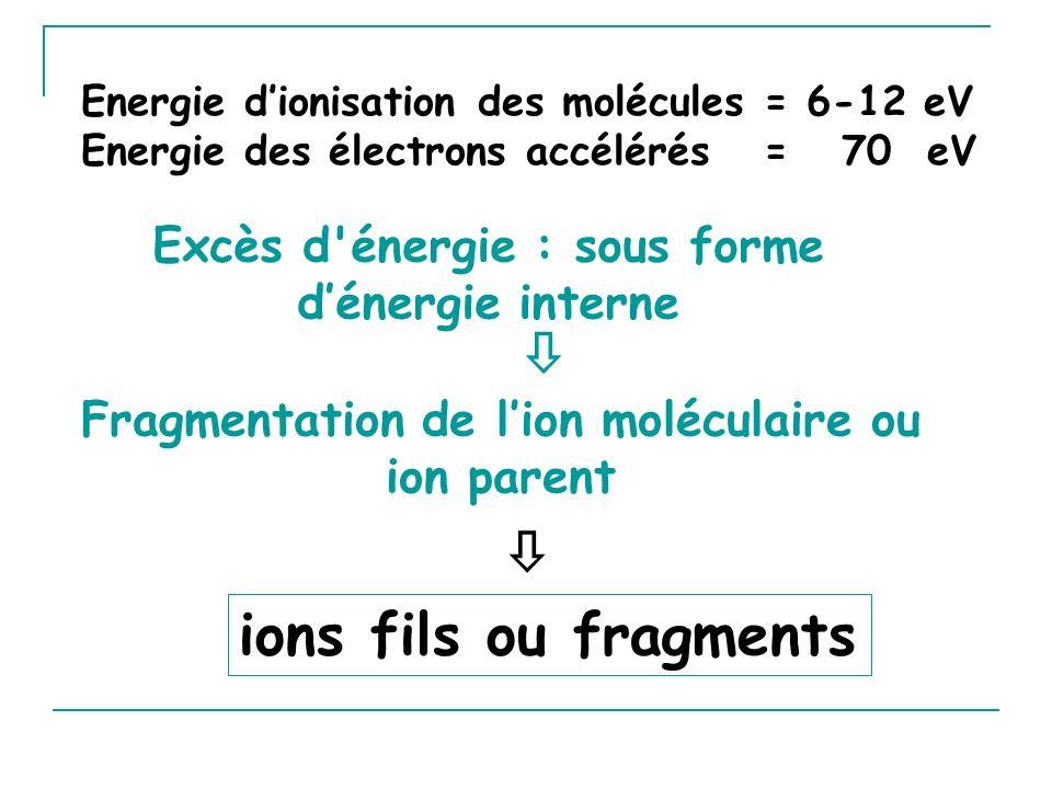 Excès d énergie : sous forme dénergie interne Energie dionisation des molécules = 6-12 eV Energie des électrons accélérés = 70 eV ions fils ou fragments Fragmentation de lion moléculaire ou ion parent