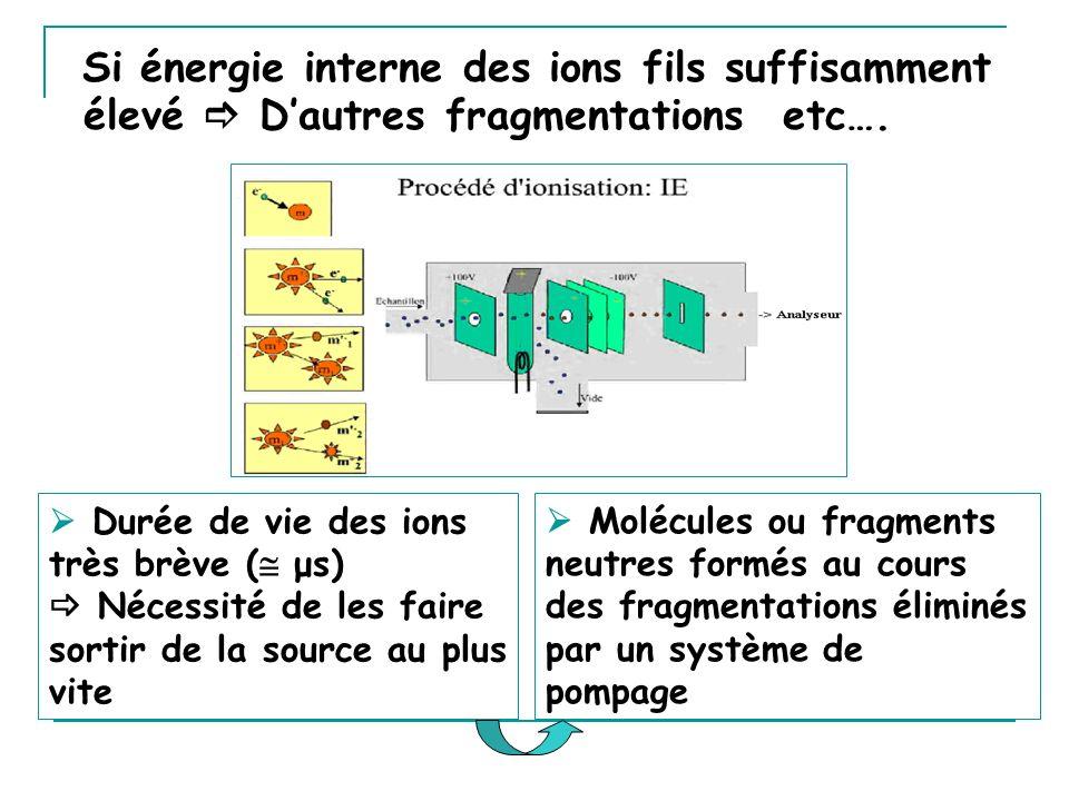 Si énergie interne des ions fils suffisamment élevé Dautres fragmentations etc….