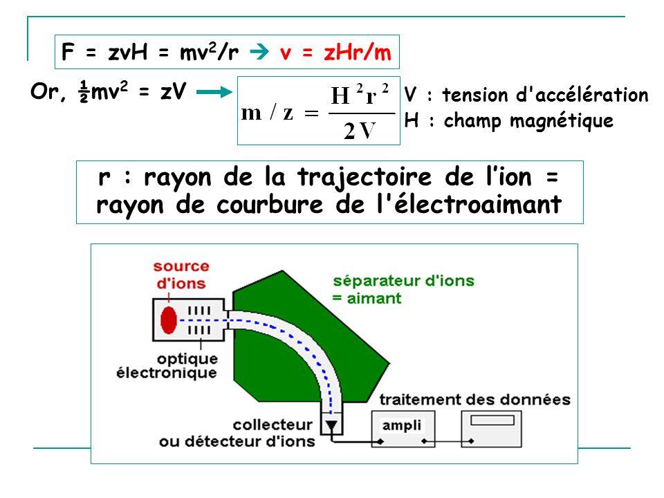 V : tension d accélération H : champ magnétique Or, ½mv 2 = zV r : rayon de la trajectoire de lion = rayon de courbure de l électroaimant F = zvH = mv 2 /r v = zHr/m