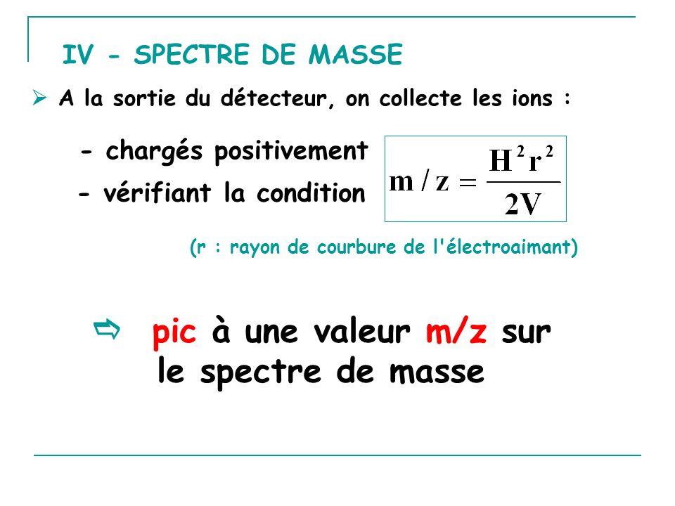 IV - SPECTRE DE MASSE A la sortie du détecteur, on collecte les ions : pic à une valeur m/z sur le spectre de masse (r : rayon de courbure de l électroaimant) - chargés positivement - vérifiant la condition