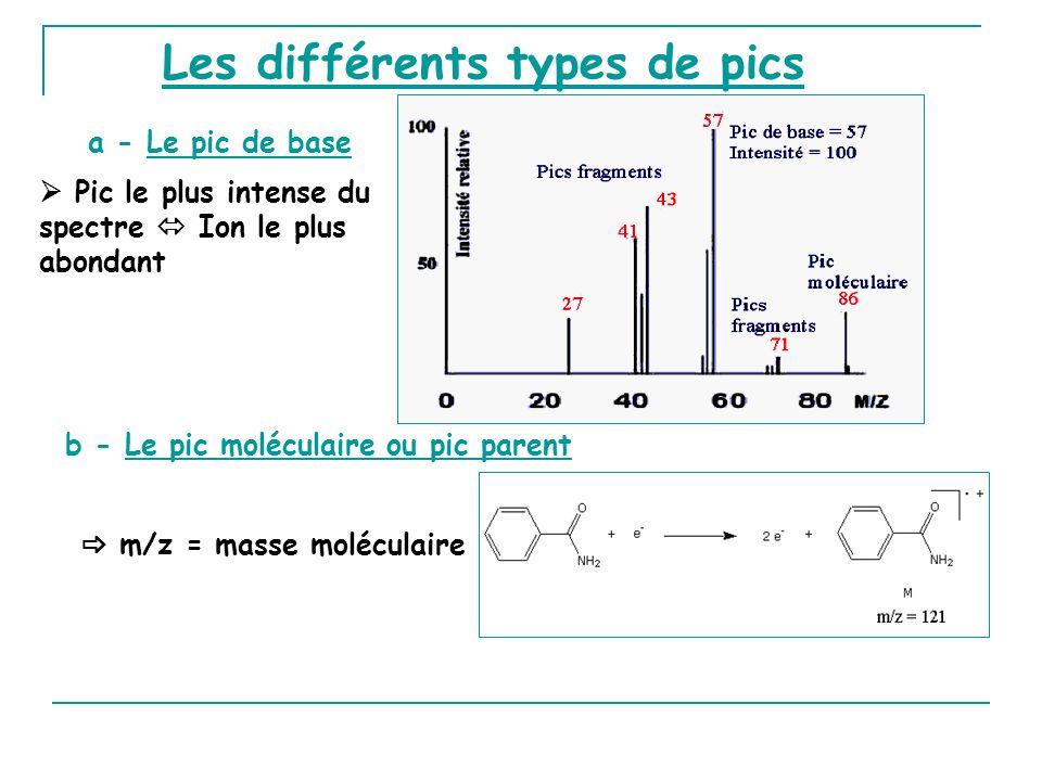 b - Le pic moléculaire ou pic parent Les différents types de pics a - Le pic de base Pic le plus intense du spectre Ion le plus abondant m/z = masse moléculaire
