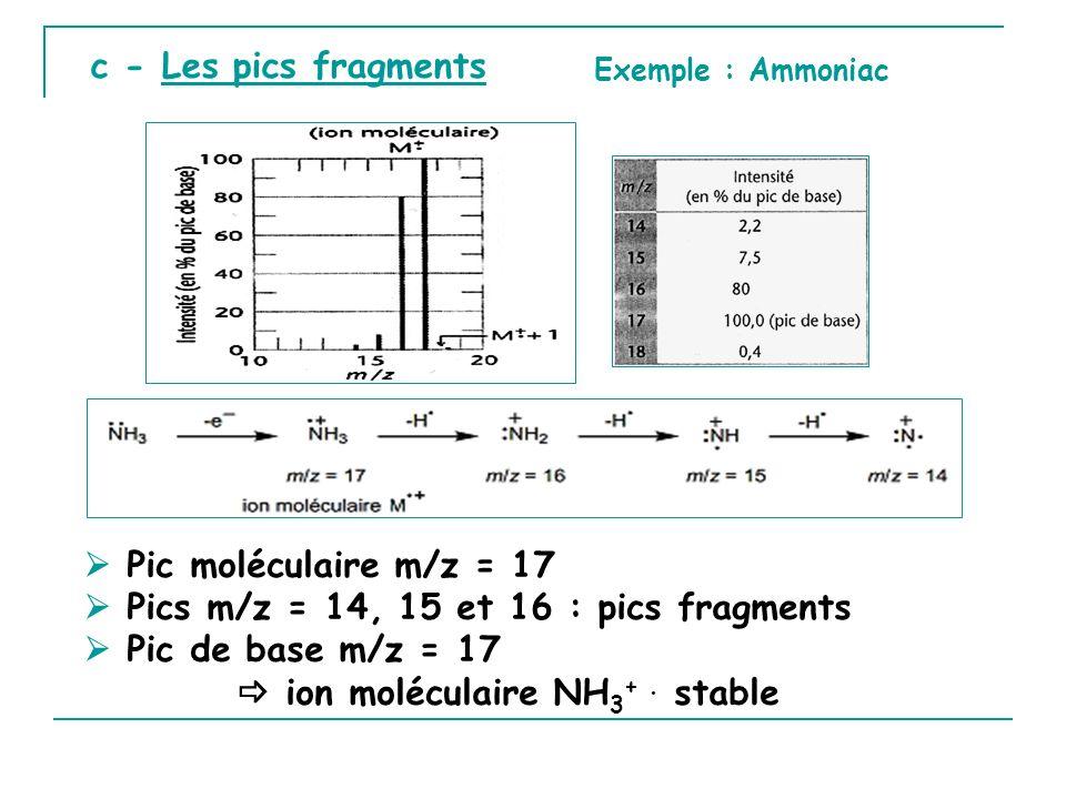 c - Les pics fragments Exemple : Ammoniac Pic moléculaire m/z = 17 Pics m/z = 14, 15 et 16 : pics fragments Pic de base m/z = 17 ion moléculaire NH 3 +.