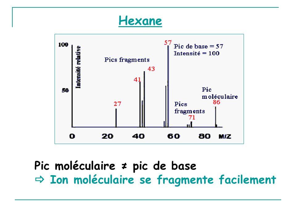 Hexane Pic moléculaire pic de base Ion moléculaire se fragmente facilement