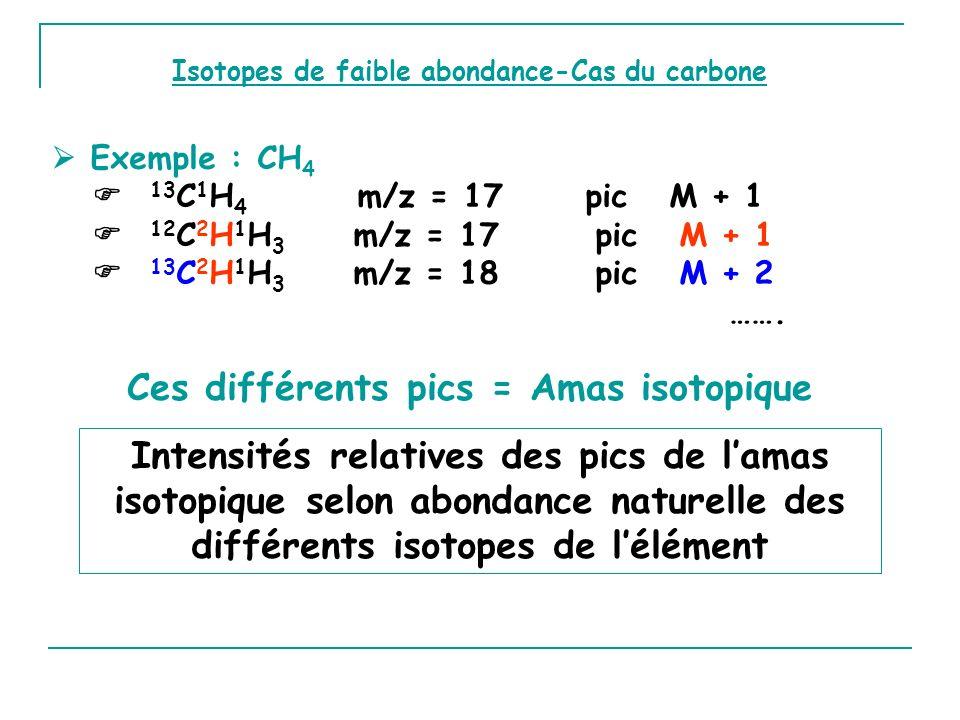 Exemple : CH 4 13 C 1 H 4 m/z = 17 pic M + 1 12 C 2 H 1 H 3 m/z = 17 pic M + 1 13 C 2 H 1 H 3 m/z = 18 pic M + 2 …….