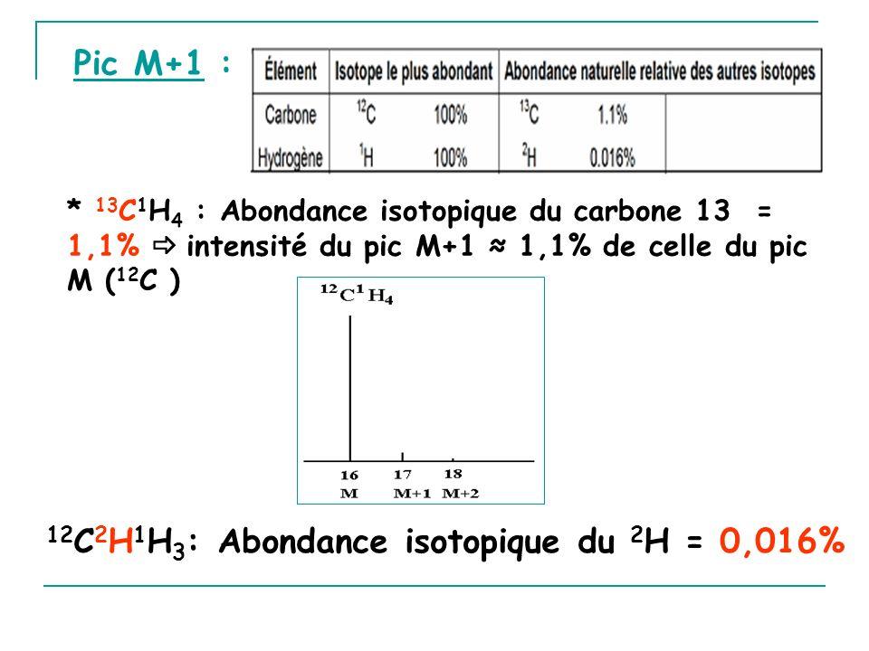 12 C 2 H 1 H 3 : Abondance isotopique du 2 H = 0,016% * 13 C 1 H 4 : Abondance isotopique du carbone 13 = 1,1% intensité du pic M+1 1,1% de celle du pic M ( 12 C ) Pic M+1 :