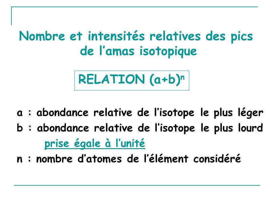 RELATION (a+b) n a : abondance relative de lisotope le plus léger b : abondance relative de lisotope le plus lourd prise égale à lunité n : nombre datomes de lélément considéré Nombre et intensités relatives des pics de lamas isotopique