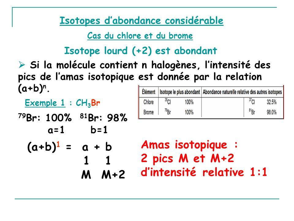 Isotopes dabondance considérable Exemple 1 : CH 3 Br 79 Br: 100% 81 Br: 98% a=1 b=1 (a+b) 1 = a + b 1 1 M M+2 Amas isotopique : 2 pics M et M+2 dintensité relative 1:1 Isotope lourd (+2) est abondant Si la molécule contient n halogènes, lintensité des pics de lamas isotopique est donnée par la relation (a+b) n.