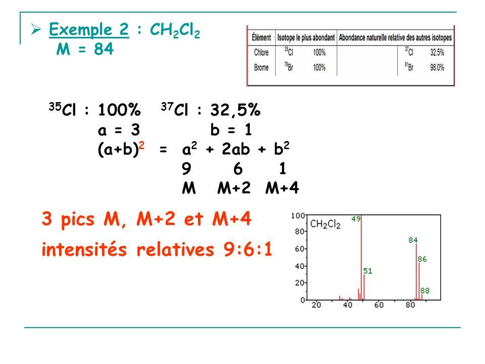 Exemple 2 : CH 2 Cl 2 M = 84 35 Cl : 100% 37 Cl : 32,5% a = 3 b = 1 (a+b) 2 = a 2 + 2ab + b 2 9 6 1 M M+2 M+4 3 pics M, M+2 et M+4 intensités relatives 9:6:1