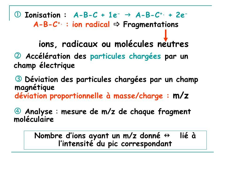 source : lieu d ionisation des molécules et fragmentation des ions analyseur : sépare les ions en fonction de m/z collecteur dions ou détecteur : détecte ions sortants et les exprime en fonction de leur abondance relative Un vide poussé est fait dans chacun de ces éléments.