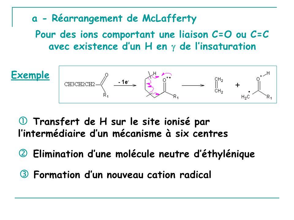 a - Réarrangement de McLafferty Formation dun nouveau cation radical Exemple Pour des ions comportant une liaison C=O ou C=C avec existence dun H en de linsaturation Transfert de H sur le site ionisé par lintermédiaire dun mécanisme à six centres Elimination dune molécule neutre déthylénique