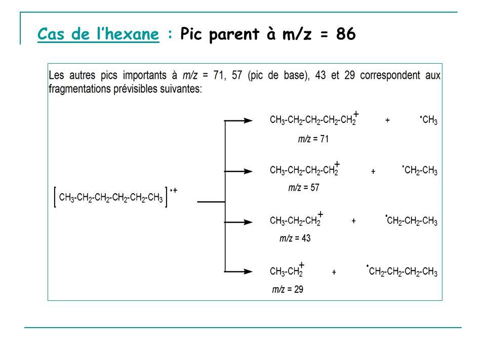 Cas de lhexane : Pic parent à m/z = 86
