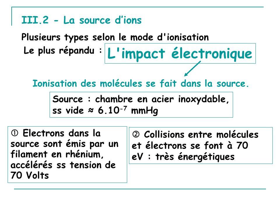 V.2 - Parité de lion moléculaire REGLE DE LA PARITE Si le pic parent a une masse impaire La molécule contient un nombre impair déléments trivalents (N, P…) : CxHyOzNw (w =1,3,5…) Exemple : Benzamide C 7 H 7 NO m/z = 121 Nombre datomes dazote : 1 (impair).