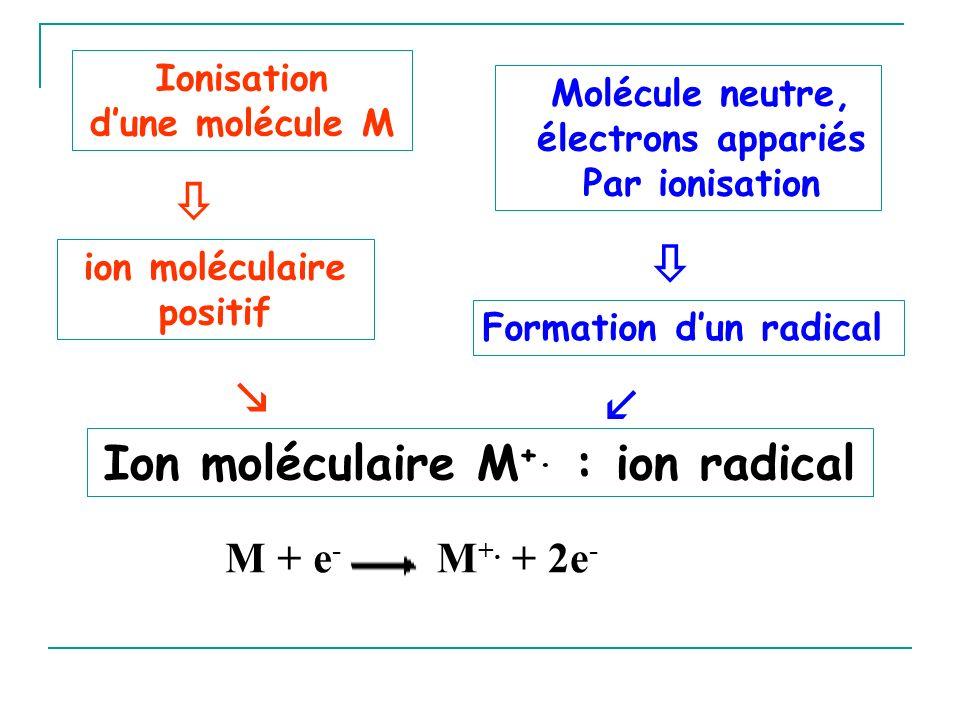 SPECTRE DE MASSE = Diagramme ordonnée : intensité abondance relative des ions abscisse : m/z (en impact électronique, z presque toujours égale à 1) Intensité du pic le plus intense du spectre : fixée arbitrairement à 100