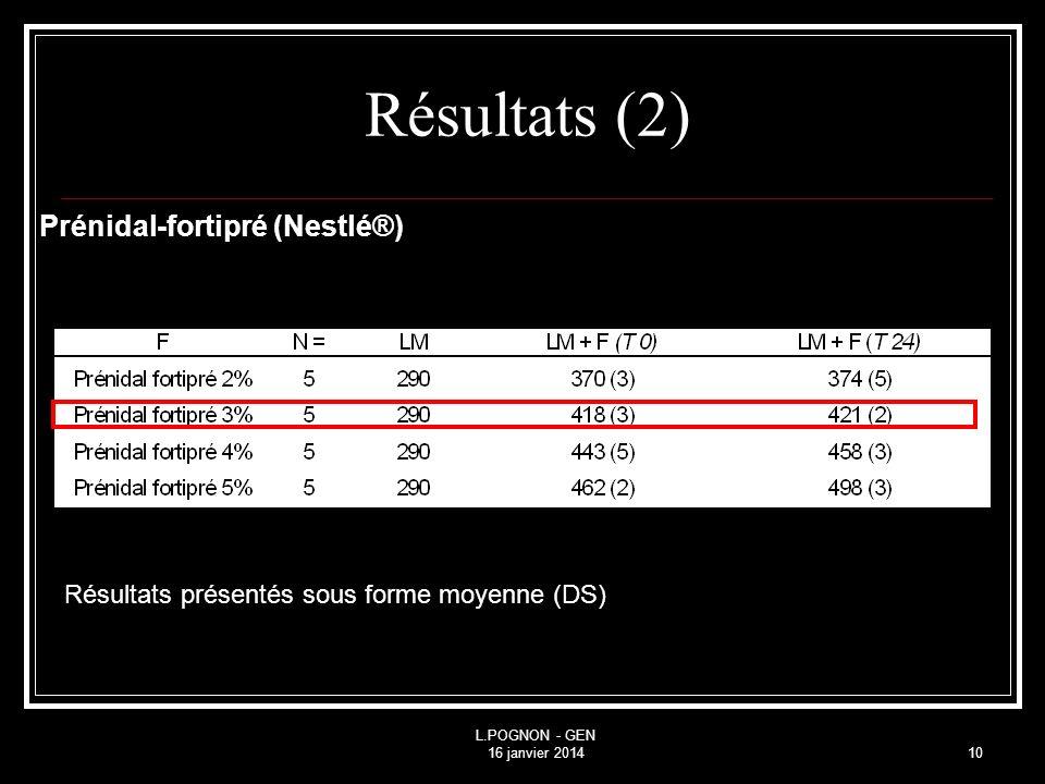 L.POGNON - GEN 16 janvier 201410 Résultats (2) Prénidal-fortipré (Nestlé®) Résultats présentés sous forme moyenne (DS)
