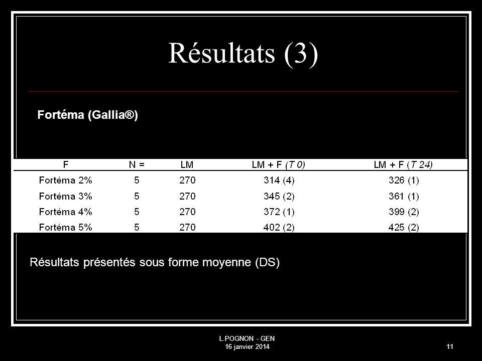 L.POGNON - GEN 16 janvier 201411 Résultats (3) Résultats présentés sous forme moyenne (DS) Fortéma (Gallia®)