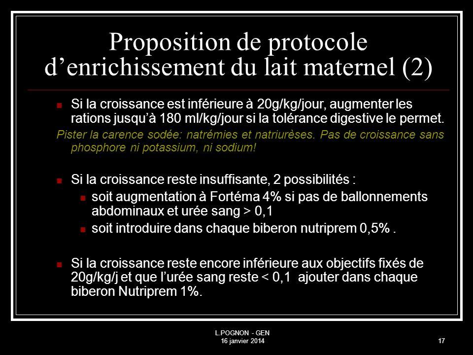 L.POGNON - GEN 16 janvier 201417 Si la croissance est inférieure à 20g/kg/jour, augmenter les rations jusquà 180 ml/kg/jour si la tolérance digestive le permet.
