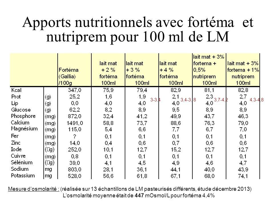 Apports nutritionnels avec fortéma et nutriprem pour 100 ml de LM Mesure dosmolarité : (réalisée sur 13 échantillons de LM pasteurisés différents, étude décembre 2013) Losmolarité moyenne était de 447 mOsmol/L pour fortéma 4,4% 3-3,4 3,4-3, 8 3,7-4,24,3-4,8