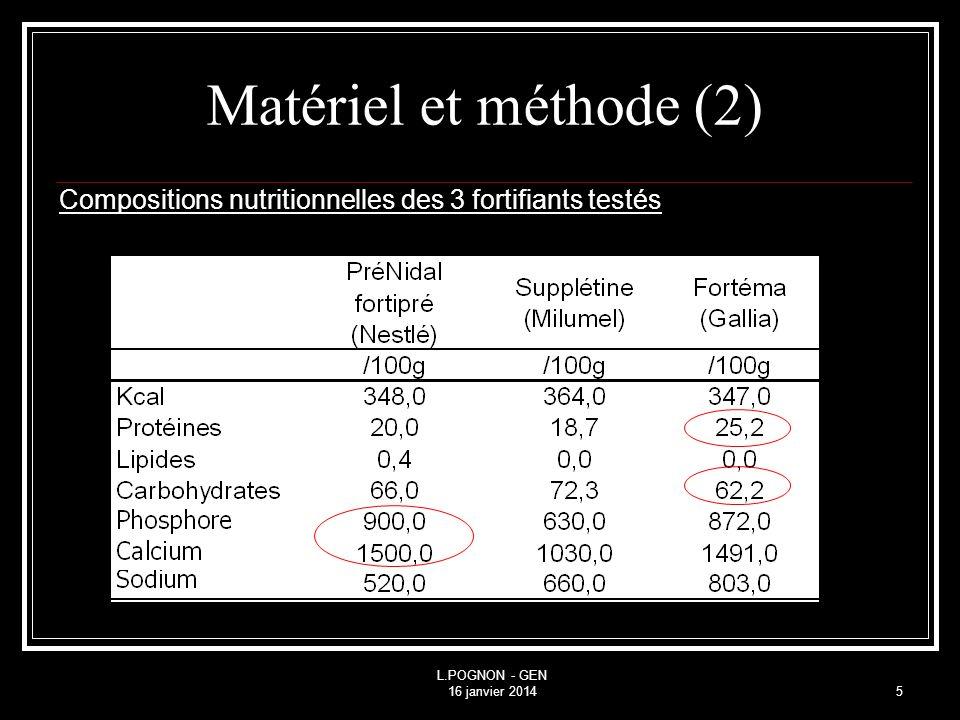 L.POGNON - GEN 16 janvier 20145 Compositions nutritionnelles des 3 fortifiants testés Matériel et méthode (2)