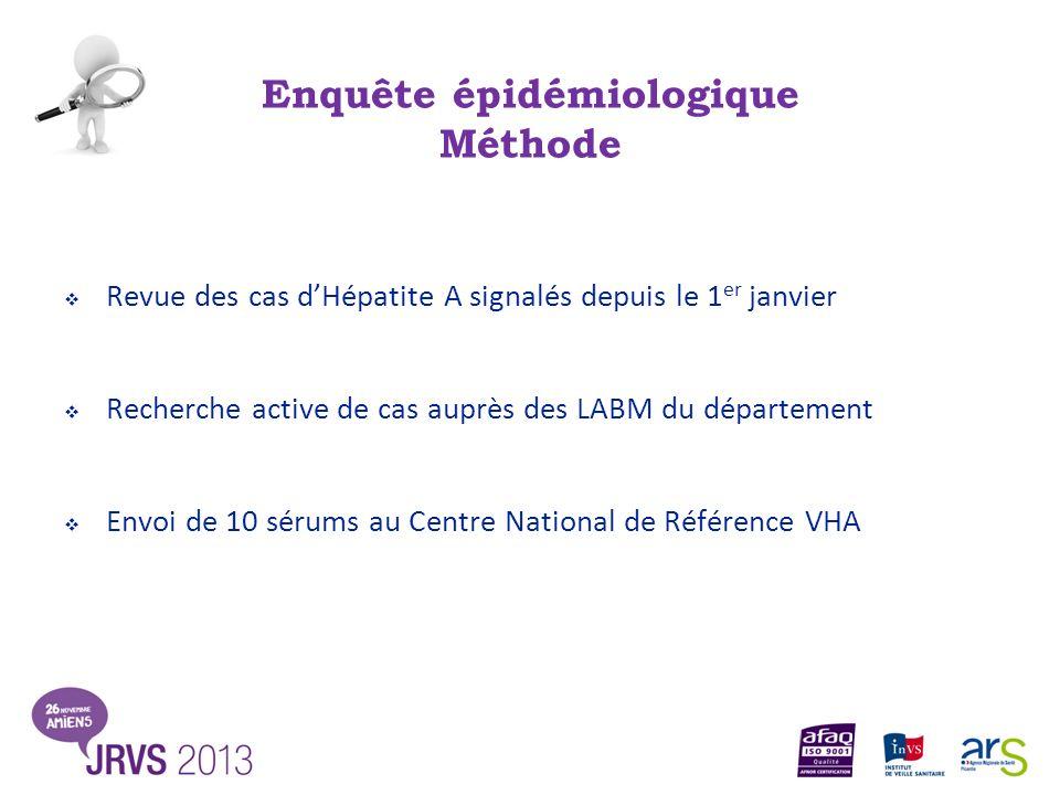 Enquête épidémiologique Méthode Revue des cas dHépatite A signalés depuis le 1 er janvier Recherche active de cas auprès des LABM du département Envoi