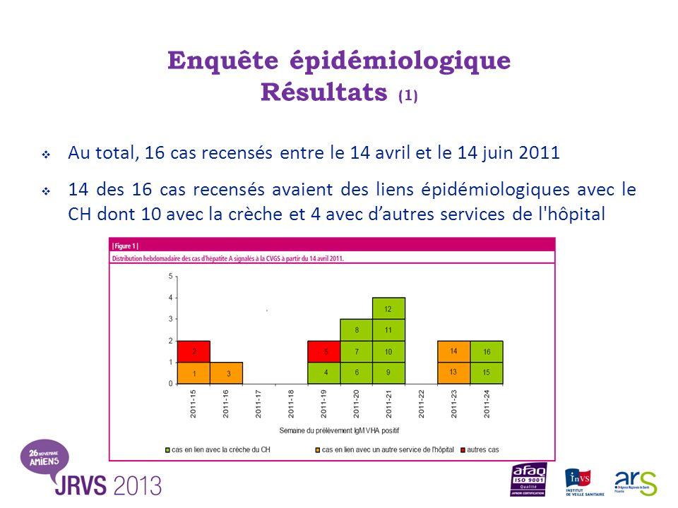 Enquête épidémiologique Résultats (1) Au total, 16 cas recensés entre le 14 avril et le 14 juin 2011 14 des 16 cas recensés avaient des liens épidémio