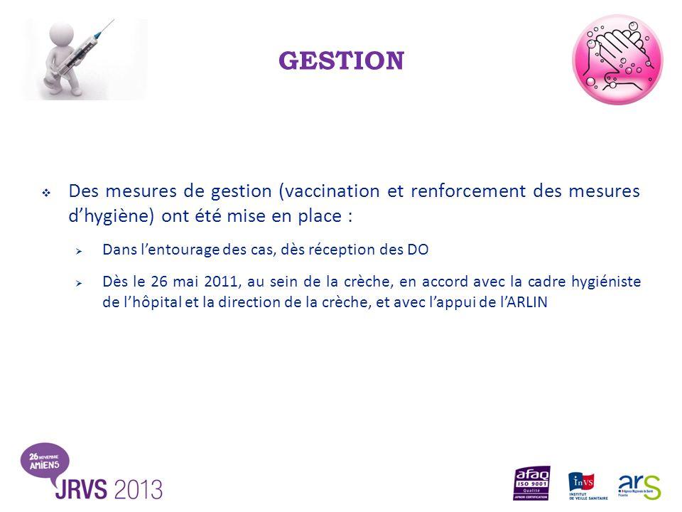 GESTION Des mesures de gestion (vaccination et renforcement des mesures dhygiène) ont été mise en place : Dans lentourage des cas, dès réception des D