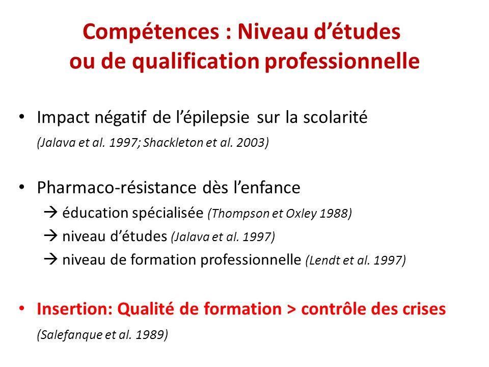 Compétences : Niveau détudes ou de qualification professionnelle Impact négatif de lépilepsie sur la scolarité (Jalava et al. 1997; Shackleton et al.