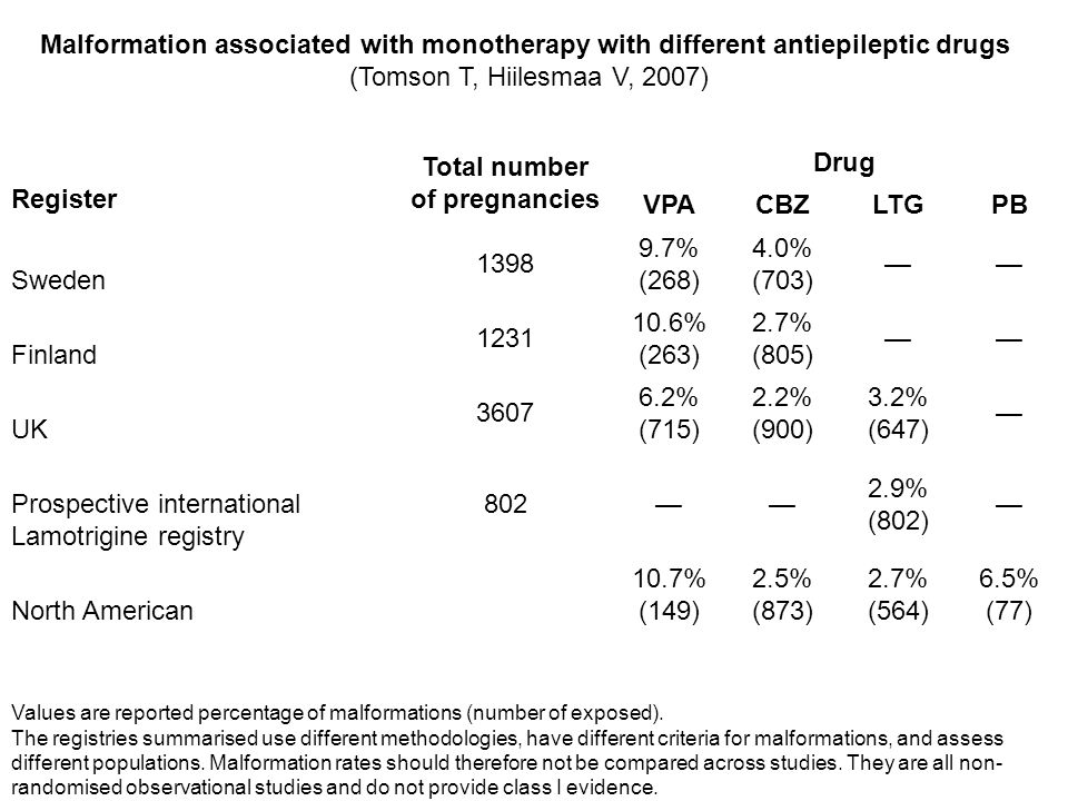 Malformation associated with monotherapy with different antiepileptic drugs (Tomson T, Hiilesmaa V, 2007) Register Total number of pregnancies Drug VPACBZLTGPB Sweden 1398 9.7% (268) 4.0% (703) Finland 1231 10.6% (263) 2.7% (805) UK 3607 6.2% (715) 2.2% (900) 3.2% (647) Prospective international Lamotrigine registry 802 2.9% (802) North American 10.7% (149) 2.5% (873) 2.7% (564) 6.5% (77) Values are reported percentage of malformations (number of exposed).