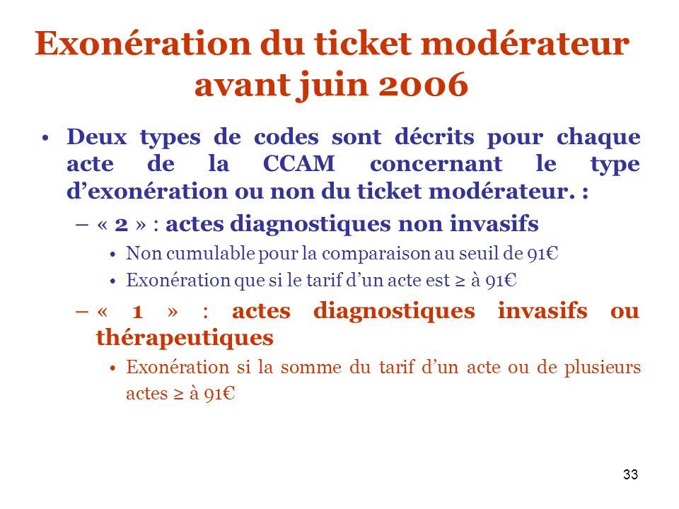 33 Exonération du ticket modérateur avant juin 2006 Deux types de codes sont décrits pour chaque acte de la CCAM concernant le type dexonération ou no