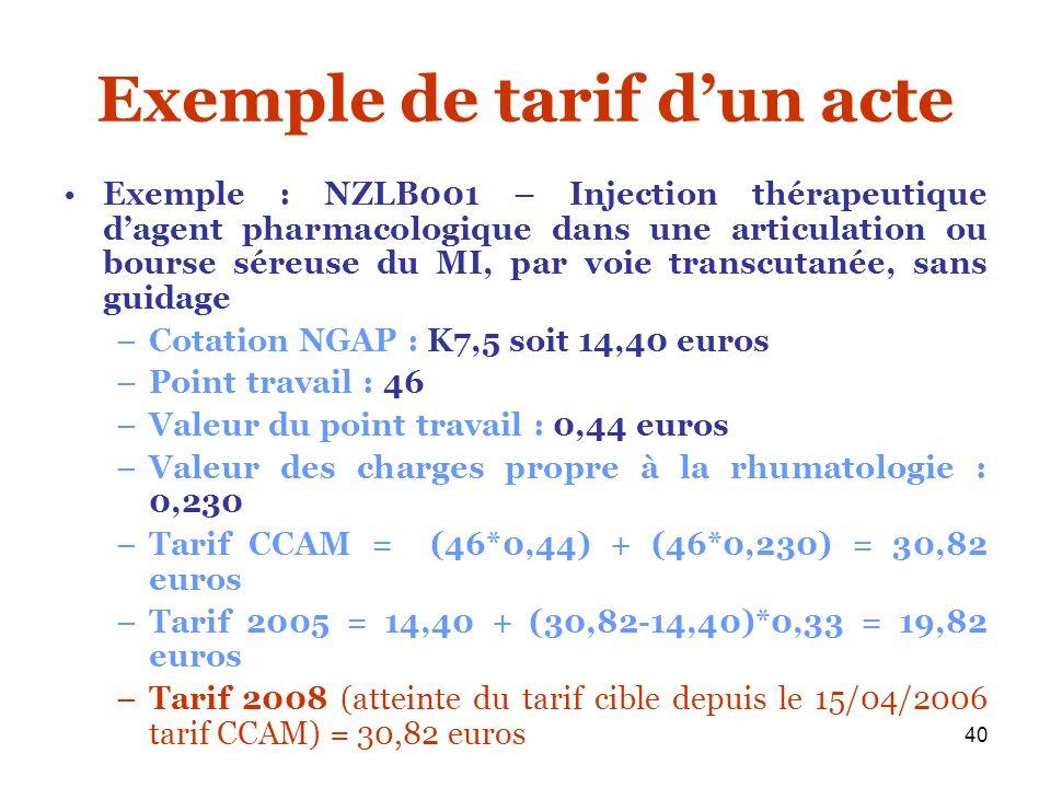 40 Exemple de tarif dun acte Exemple : NZLB001 – Injection thérapeutique dagent pharmacologique dans une articulation ou bourse séreuse du MI, par voi