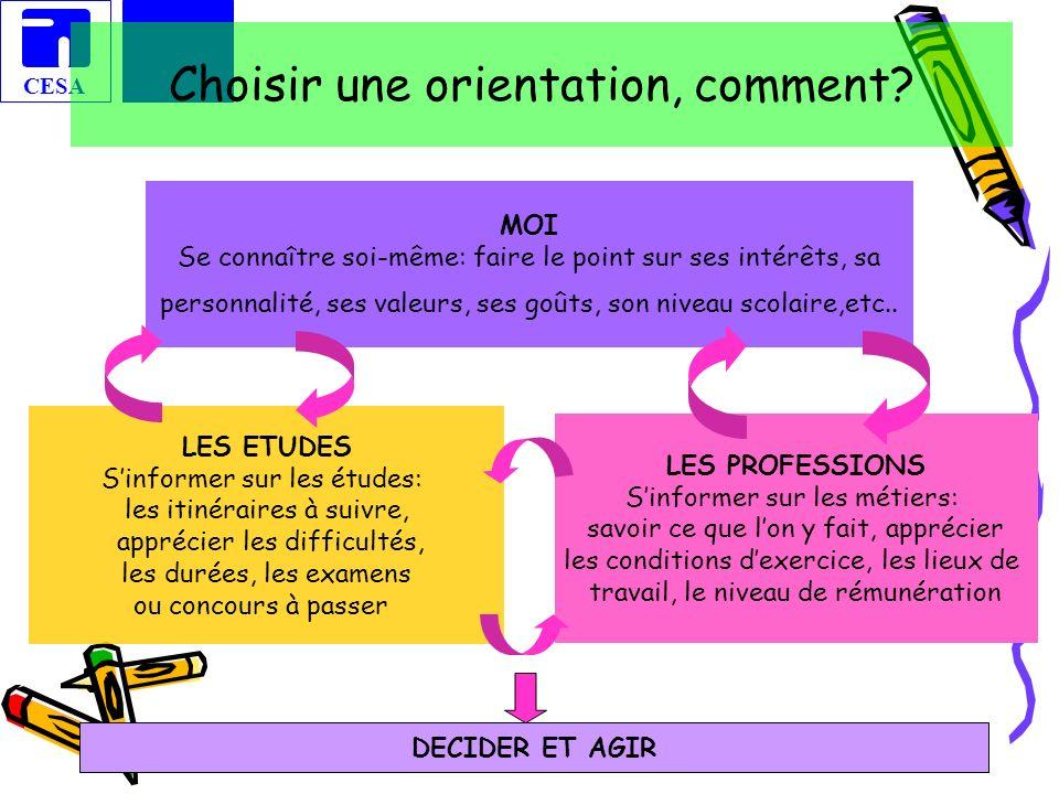 CESA 2 Choisir une orientation, comment? MOI Se connaître soi-même: faire le point sur ses intérêts, sa personnalité, ses valeurs, ses goûts, son nive