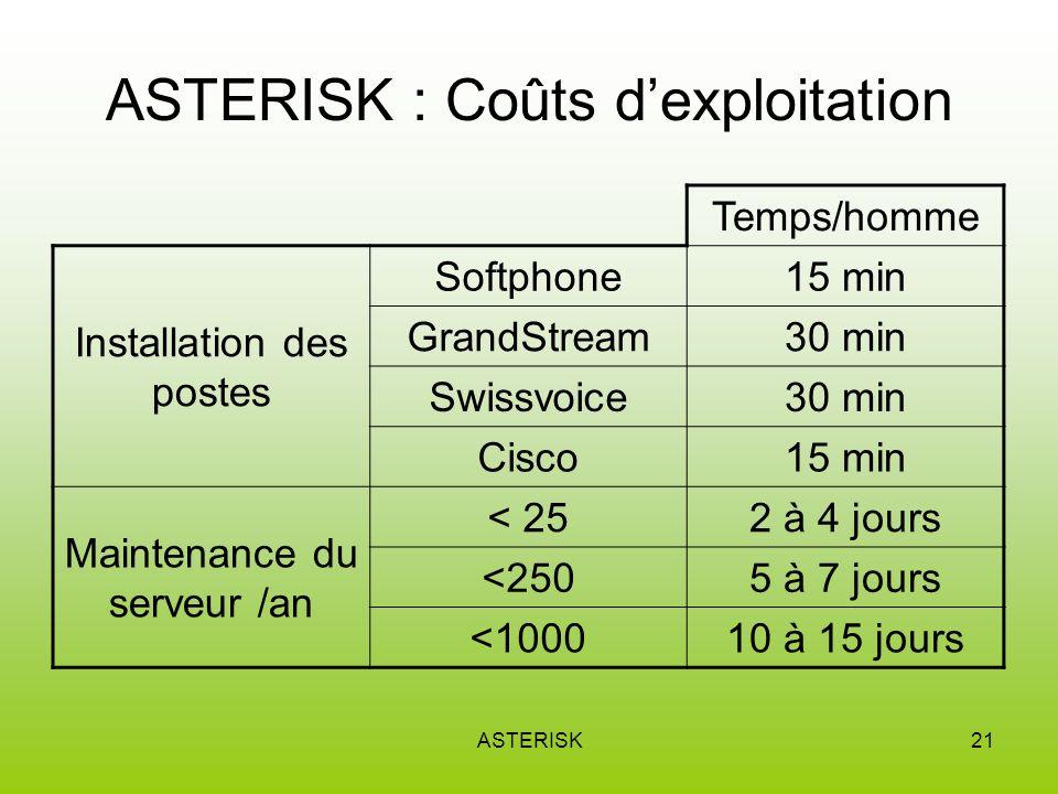 ASTERISK21 ASTERISK : Coûts dexploitation Temps/homme Installation des postes Softphone15 min GrandStream30 min Swissvoice30 min Cisco15 min Maintenance du serveur /an < 252 à 4 jours <2505 à 7 jours <100010 à 15 jours
