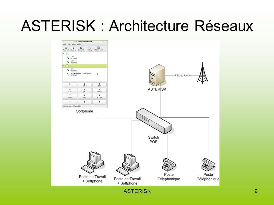 ASTERISK10 ASTERISK : Matériels utilisés FXOFXS Un port FXO, ou Foreign eXchange Office, est un port qui reçoit une ligne téléphonique Un port FXS, Foreign Exchange Station, est un port qui raccorde un appareil de communication (modem, téléphone, fax, etc.) à la ligne téléphonique de l abonné Carte FXOCarte FXS