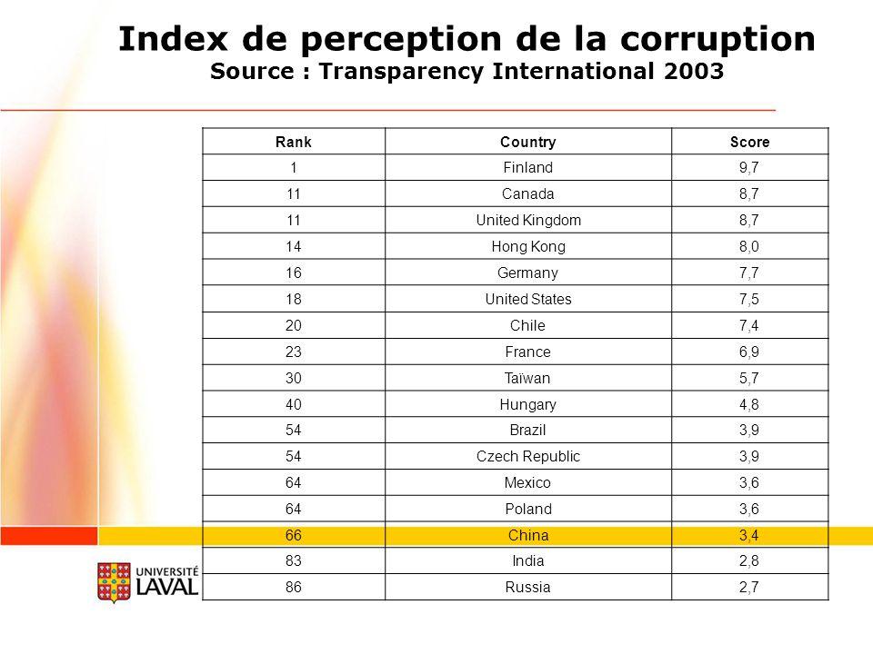 Index de perception de la corruption Source : Transparency International 2003 RankCountryScore 1Finland9,7 11Canada8,7 11United Kingdom8,7 14Hong Kong8,0 16Germany7,7 18United States7,5 20Chile7,4 23France6,9 30Taïwan5,7 40Hungary4,8 54Brazil3,9 54Czech Republic3,9 64Mexico3,6 64Poland3,6 66China3,4 83India2,8 86Russia2,7