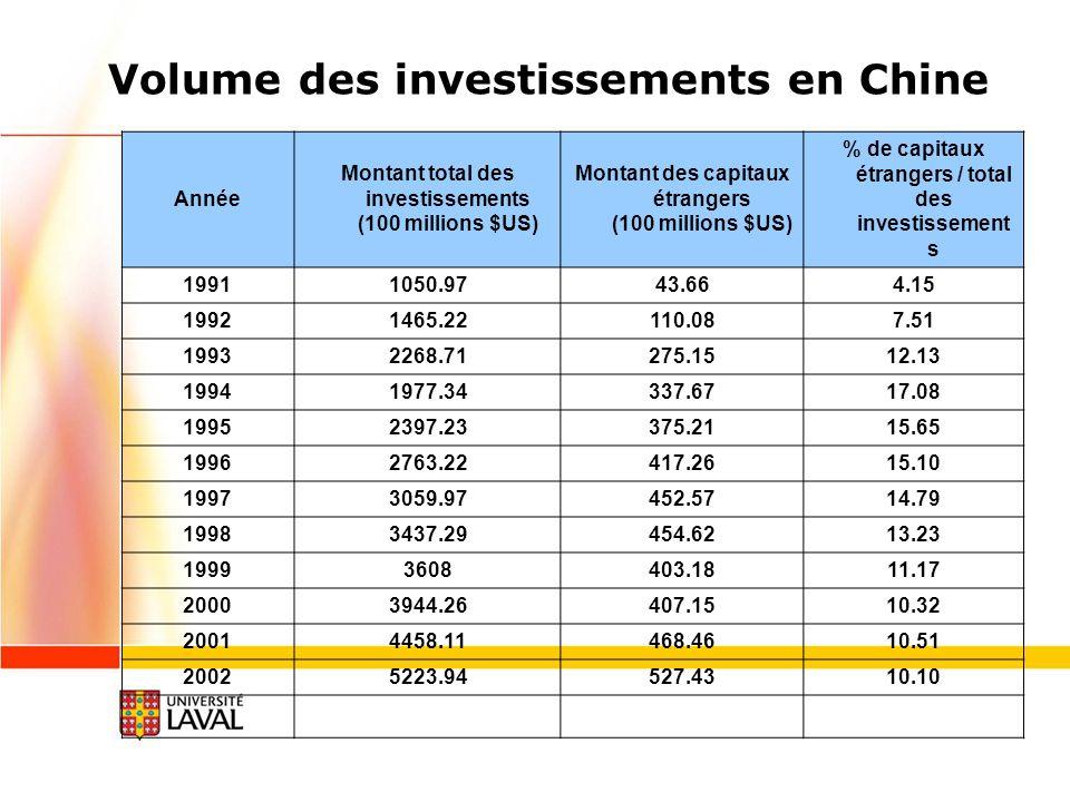 Volume des investissements en Chine Année Montant total des investissements (100 millions $US) Montant des capitaux étrangers (100 millions $US) % de capitaux étrangers / total des investissement s 19911050.9743.664.15 19921465.22110.087.51 19932268.71275.1512.13 19941977.34337.6717.08 19952397.23375.2115.65 19962763.22417.2615.10 19973059.97452.5714.79 19983437.29454.6213.23 19993608403.1811.17 20003944.26407.1510.32 20014458.11468.4610.51 20025223.94527.4310.10