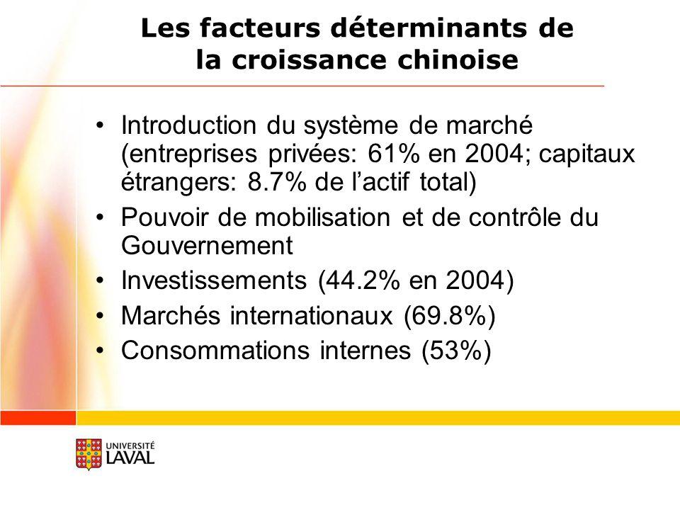 Les facteurs déterminants de la croissance chinoise Introduction du système de marché (entreprises privées: 61% en 2004; capitaux étrangers: 8.7% de lactif total) Pouvoir de mobilisation et de contrôle du Gouvernement Investissements (44.2% en 2004) Marchés internationaux (69.8%) Consommations internes (53%)