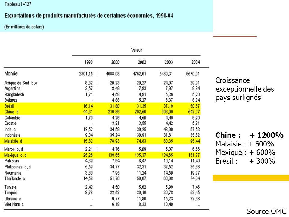 Source OMC Croissance exceptionnelle des pays surlignés Chine : + 1200% Malaisie : + 600% Mexique : + 600% Brésil : + 300%