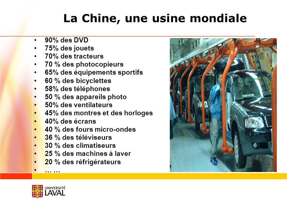 La Chine, une usine mondiale 90% des DVD 75% des jouets 70% des tracteurs 70 % des photocopieurs 65% des équipements sportifs 60 % des bicyclettes 58% des téléphones 50 % des appareils photo 50% des ventilateurs 45% des montres et des horloges 40% des écrans 40 % des fours micro-ondes 36 % des téléviseurs 30 % des climatiseurs 25 % des machines à laver 20 % des réfrigérateurs …