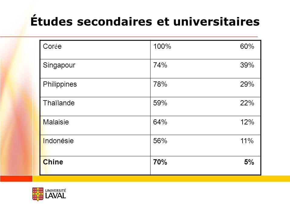 Études secondaires et universitaires Cor é e100% 60% Singapour74% 39% Philippines78% 29% Thaïlande59% 22% Malaisie64% 12% Indonésie56% 11% Chine70% 5%