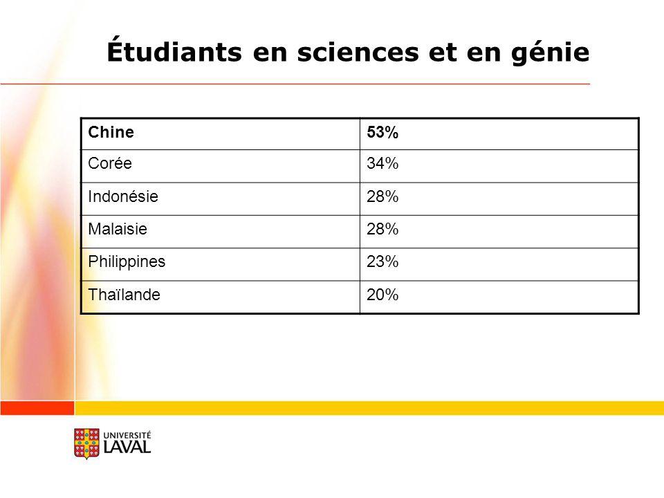 Étudiants en sciences et en génie Chine53% Corée34% Indonésie28% Malaisie28% Philippines23% Thaïlande20%
