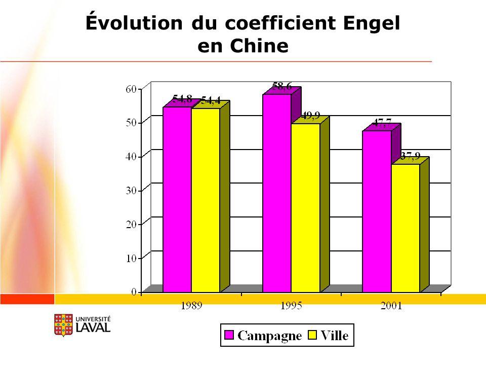 Évolution du coefficient Engel en Chine