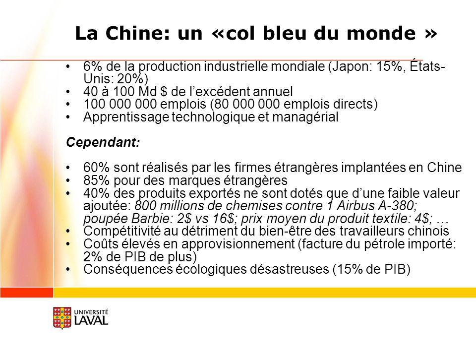 La Chine: un «col bleu du monde » 6% de la production industrielle mondiale (Japon: 15%, États- Unis: 20%) 40 à 100 Md $ de lexcédent annuel 100 000 000 emplois (80 000 000 emplois directs) Apprentissage technologique et managérial Cependant: 60% sont réalisés par les firmes étrangères implantées en Chine 85% pour des marques étrangères 40% des produits exportés ne sont dotés que dune faible valeur ajoutée: 800 millions de chemises contre 1 Airbus A-380; poupée Barbie: 2$ vs 16$; prix moyen du produit textile: 4$; … Compétitivité au détriment du bien-être des travailleurs chinois Coûts élevés en approvisionnement (facture du pétrole importé: 2% de PIB de plus) Conséquences écologiques désastreuses (15% de PIB)