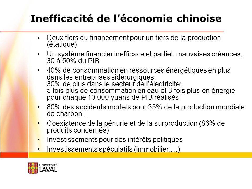 Inefficacité de léconomie chinoise Deux tiers du financement pour un tiers de la production (étatique) Un système financier inefficace et partiel: mauvaises créances, 30 à 50% du PIB 40% de consommation en ressources énergétiques en plus dans les entreprises sidérurgiques; 30% de plus dans le secteur de lélectricité; 5 fois plus de consommation en eau et 3 fois plus en énergie pour chaque 10 000 yuans de PIB réalisés; 80% des accidents mortels pour 35% de la production mondiale de charbon … Coexistence de la pénurie et de la surproduction (86% de produits concernés) Investissements pour des intérêts politiques Investissements spéculatifs (immobilier,…)
